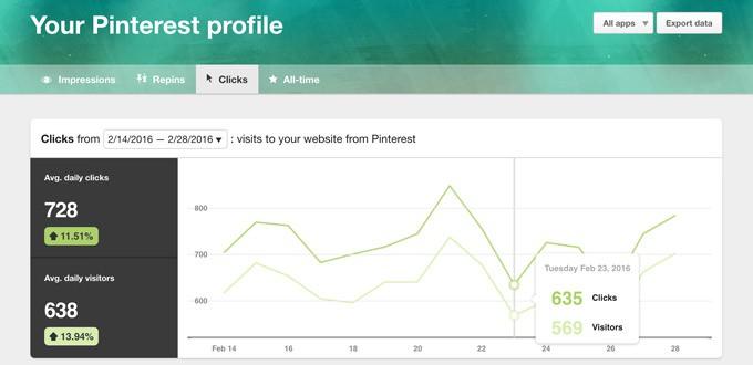 Blogger Resources - Pinterest Analytics | ElephantasticVegan.com